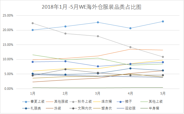 2018年1月 -5月WE海外仓服装品类占比图