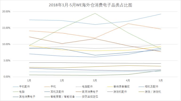 2018年1月-5月WE海外仓消费电子品类占比图