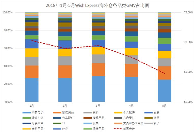 2018年1月-5月Wish Express海外仓各品类GMV占比图