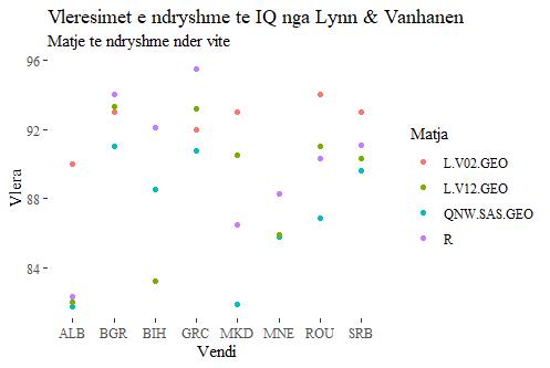 Vleresime të IQ të disa vendeve të Ballkanit