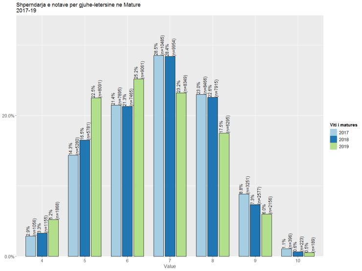 Gjuha ne provimet e matures 2017-2019