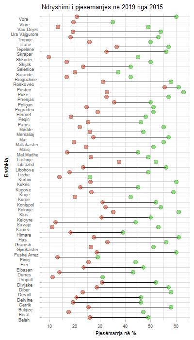 Pjesemarrja ne zgjedhje per 2015 dhe 2019