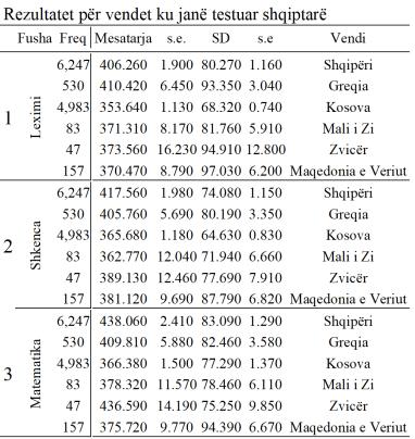 Tabele krahasuese per shqiptaret ne Kosove dhe diaspore, PISA 2018