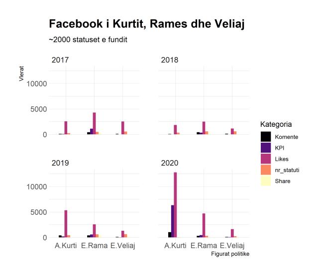 FB Rama, Veliaj, Kurti sipas viteve