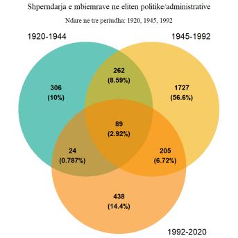 Prerjet ndermjet bashkesive te mbiemrave sipas periudhave te qeverisjes
