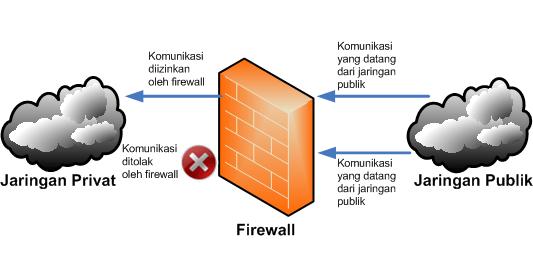Manfaat Firewall