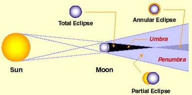 Bayangan Bulan Sebagai Penyebab Gerhana Matahari