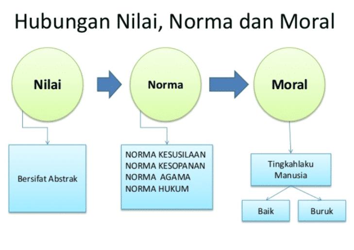 Pengertian Norma dan Macam Macam Norma