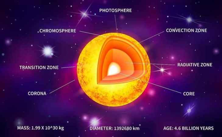 Struktur Lapisan Matahari