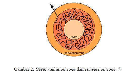 Zona Radiasi Matahari