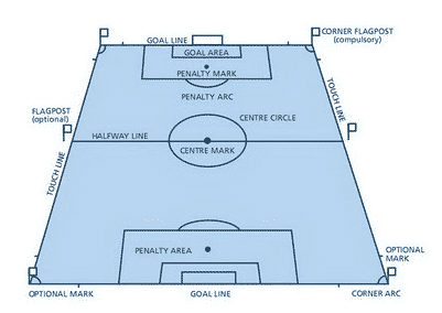 Marka Lapangan Sepak Bola