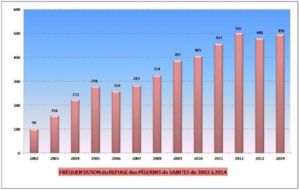 Statistiques de fréquentation du refuge de Saintes. Source : site internet de l'association