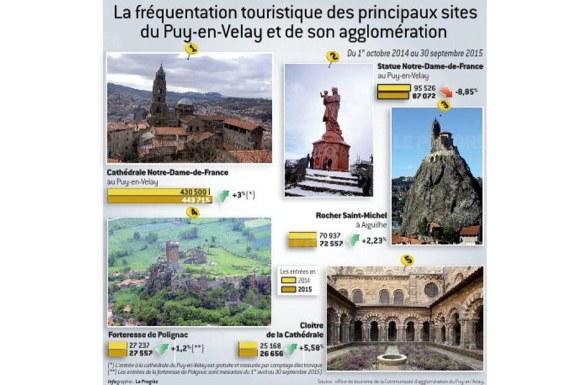puy-en-velay-visite-tourisme-chiffre-visiteur-agglomeration-pdf-1461696708