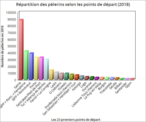 Répartition des pèlerins de Compostelle selon les points de départ (2018)