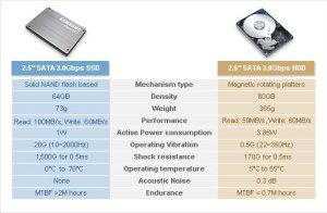 Lebih Efisien, Ini Dia Perbandingan Dari Penggunaan SSD dan HDD