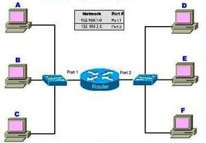 Skema Cara Kerja Router