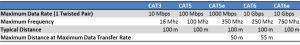 Jenis Kabel UTP CAT