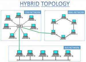 Pengertian teknologi Topologi Hybrid
