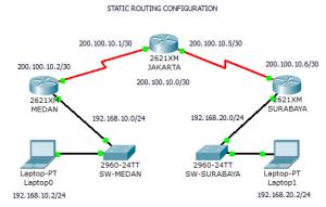 Pengertian Router Pada Jaringan Komputer