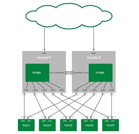 Cara menggunakan Cumulus Linux VRR