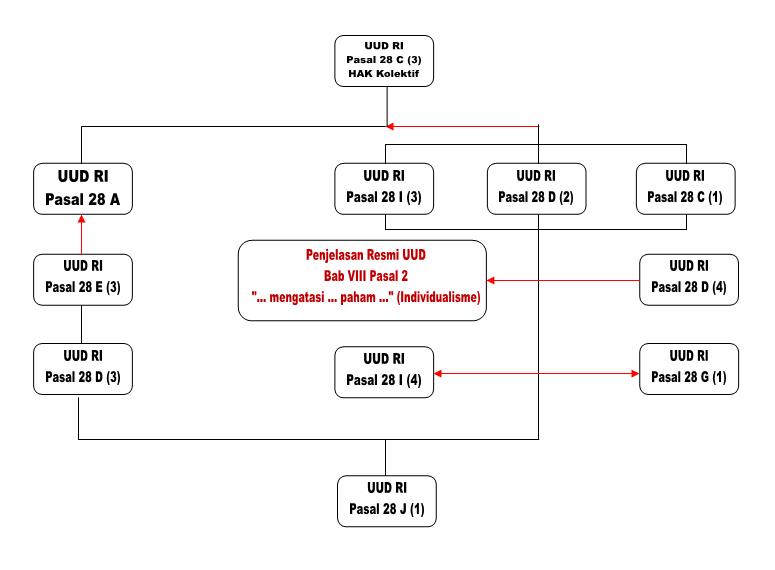 Peta Kolektif (HAK)