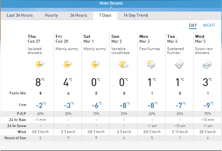 Forecast for Pemberton
