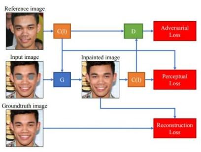Müjde! Facebook AI resimlerde kapalı çıkan gözlerimizi düzeltebilecek!