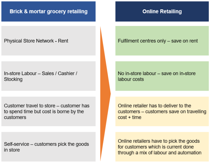 Grocery retailing cost components