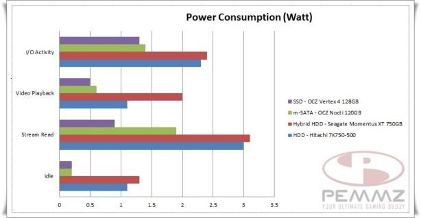 Power Consumption Test.