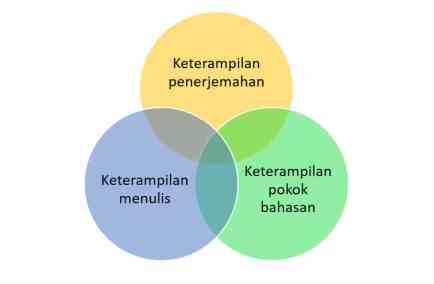 Segitiga Keterampilan Penerjemahan