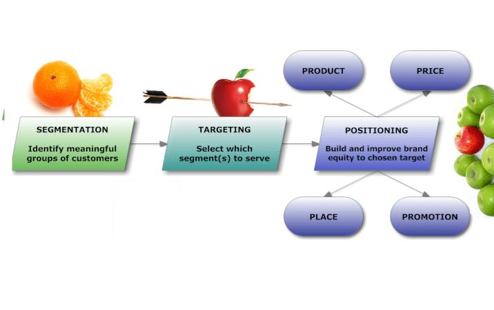 Strategi Pemasaran Yang Efektif Untuk Perkembangan Usaha Anda