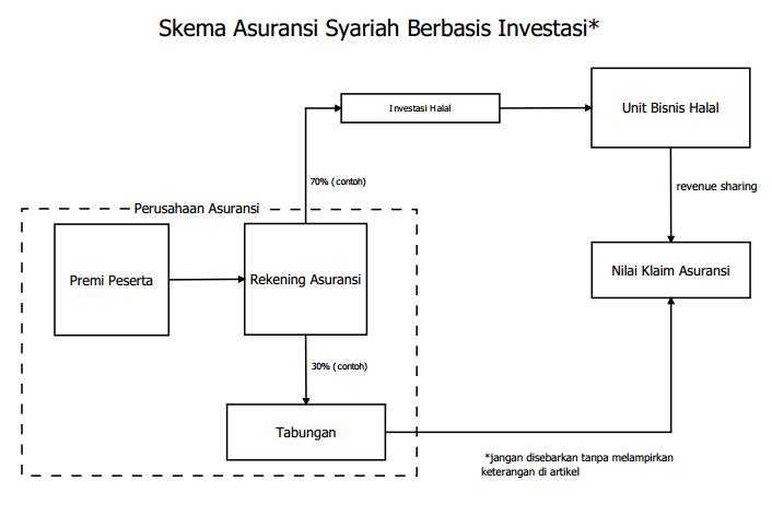 Skema Asuransi Syariah Pengusahamuslim Com