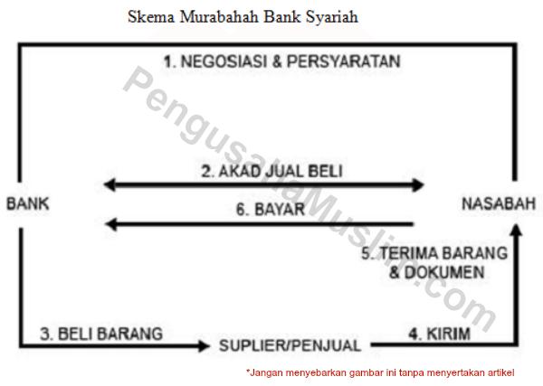 skema murabahah bank syariah