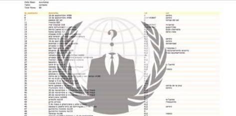 Luego del ataque cibernético que dejara en pésimo estado la página oficial de la Secretaría de la Defensa Nacional (SEDENA), el grupo internacional de hackers-activistas, Anonymous, logró exponer –de manera fallida:  goo.gl/GsskS- datos personales de funcionarios de la pasada administración municipal de La Paz.