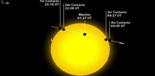 Los científicos recomiendan no mirar directamente al Sol  si no se utilizan filtros especiales para la observación de acontecimientos astronómicos como éste, el cual tendrá una duración de seis horas con cuarenta minutos a partir de las 16:06 horas, tiempo local, este 6 de junio.