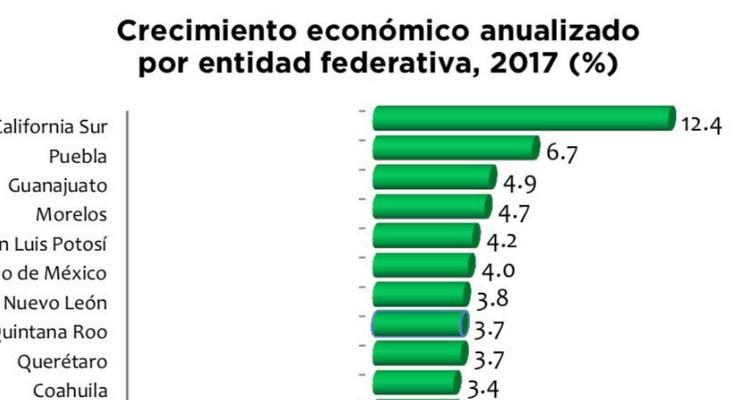 BCS la entidad con mayor crecimiento económico de México