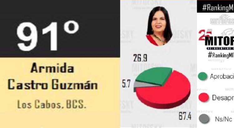 Armida Castro, reprobada