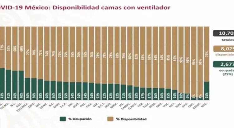 Tiene BCS 78% de disponibilidad de camas con ventilador