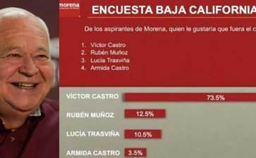 """""""Para qué alegan tanto"""", Víctor Castro ganó la encuesta"""