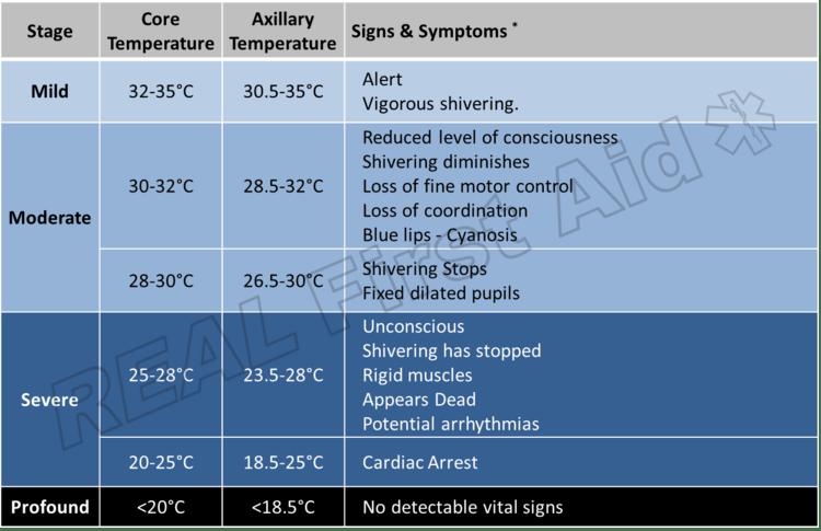 Gejala Hipotermia Berdasarkan Tingkat Keparahannya. Sumber : realfirstaid.co.uk
