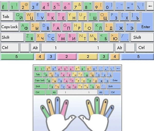 Как научиться быстро печатать на клавиатуре