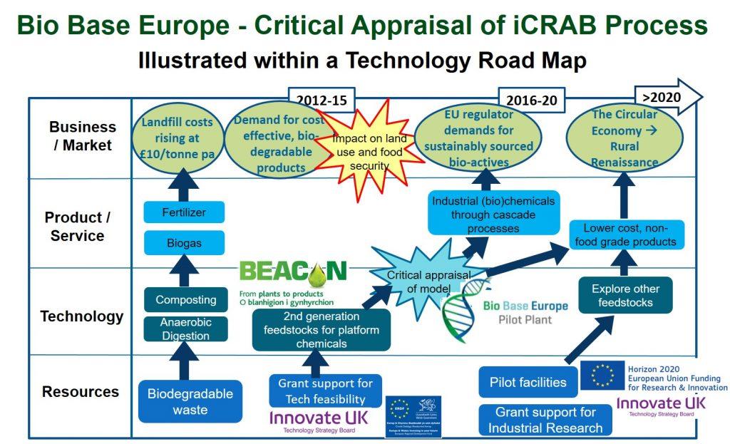 technology-roadmap-icrab-critical-appraisal-02112016