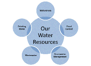 Graphic for Our Water Resources-Watersheds, Drinking Water, Wastewater, Stormwater Management, Flood Control.