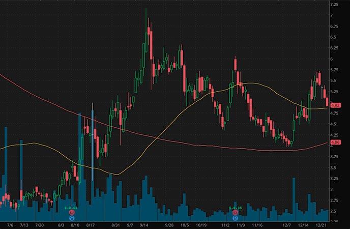 penny stocks to buy Xeris Pharmaceuticals Inc XERS stock chart