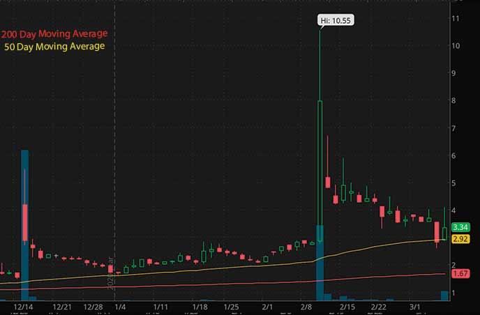Biotech Penny Stocks to Watch Anchiano Therapeutics ANCN Stock Chart