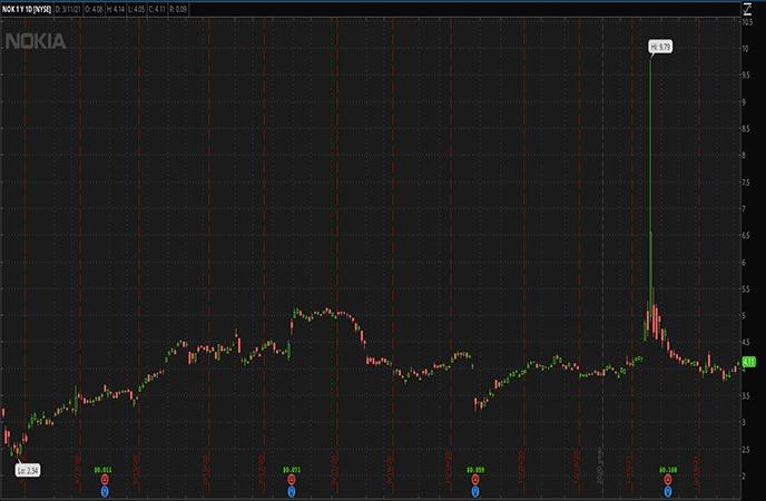 Penny_Stocks_to_Watch_Nokia Oyj (NOK Stock Chart)