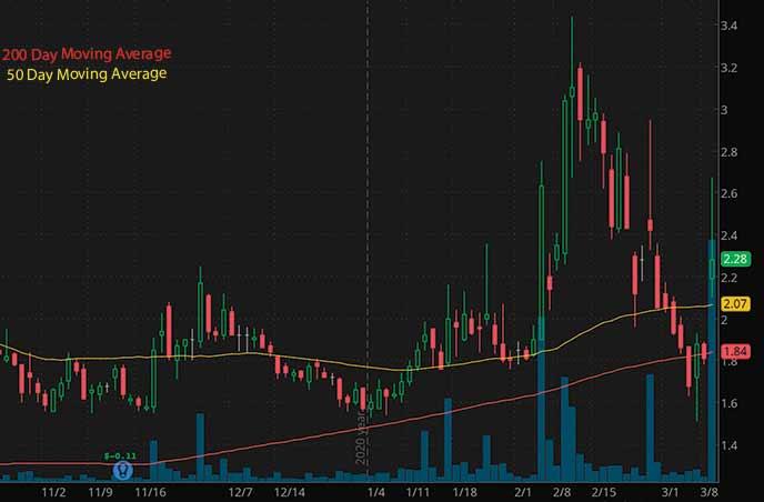penny stocks to buy udner $3 SINTX Technologies SINT stock chart