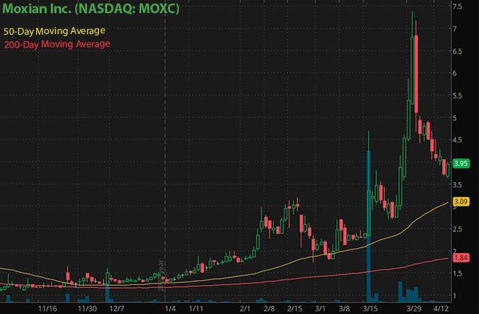 Meilleures actions penny à acheter en ce moment Moxian Inc. Graphique boursier MOXC