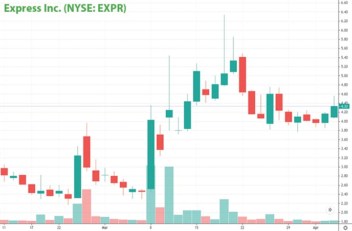 reopening penny stocks to watch right now Express Inc. EXPR stock chart