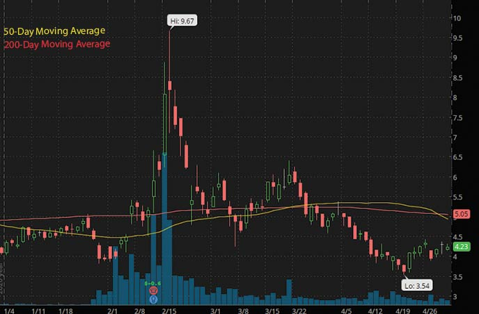 robinhood penny stocks to buy Applied Genetic Technologies AGTC stock chart